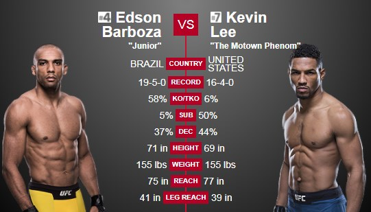UFC Fight Night – Edson Barboza vs. Kevin Lee – Predictions, Betting Tips and Fight Preview